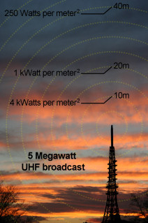 Attenuation of electromagnetic signals